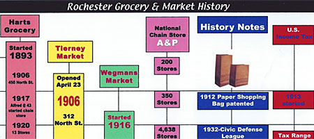 Rochester Grocery Store History Chart by Leo Dodd